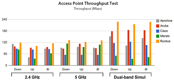 Cisco vs Ruckus Access Point performance test chart